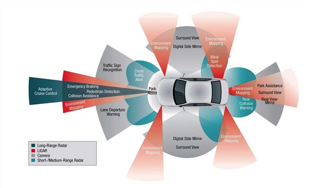 Automatic braking, adaptive cruise, and lane departure prevention systems are all key to the development of autonomous vehicle technology. All that's missing is the ability for cars to communicate with each and with roadway infrastructure; like it or not, self-driving cars are coming.